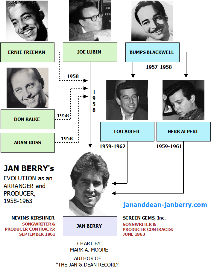 Jan Berry's evolution as an arranger and producer, 1958-1963, by Mark A. Moore